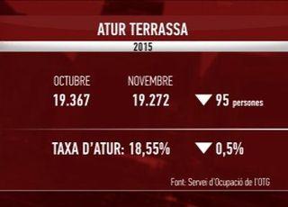 El paro baja en Terrassa por tercer mes consecutivo y se sitúa en el 18,55%
