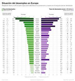 L'atur al febrer en el nivell més baix des de fa 7 anys a l'Eurozona i la UE