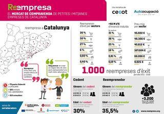 El Centro Reempresa de Cataluña llega a las 1.000 transacciones
